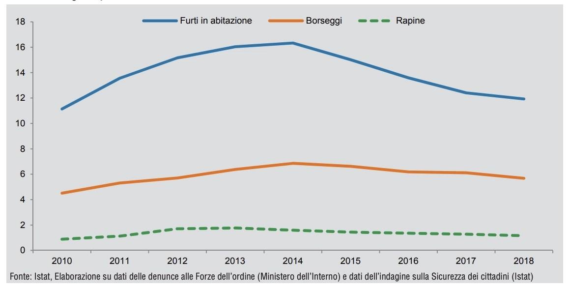 Numero furti in abitazione in Italia