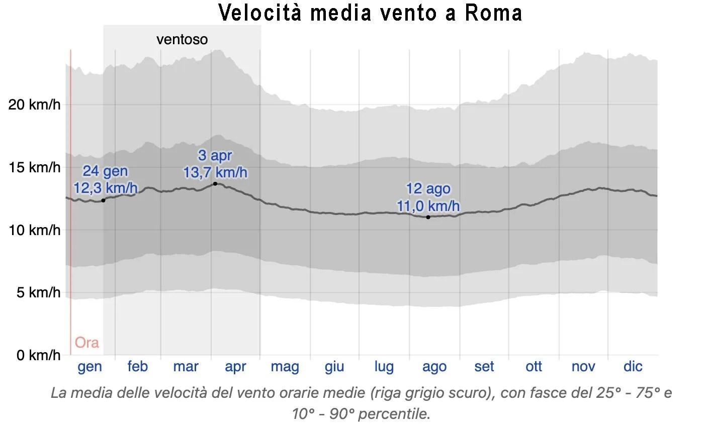 grafico velocità media vento roma