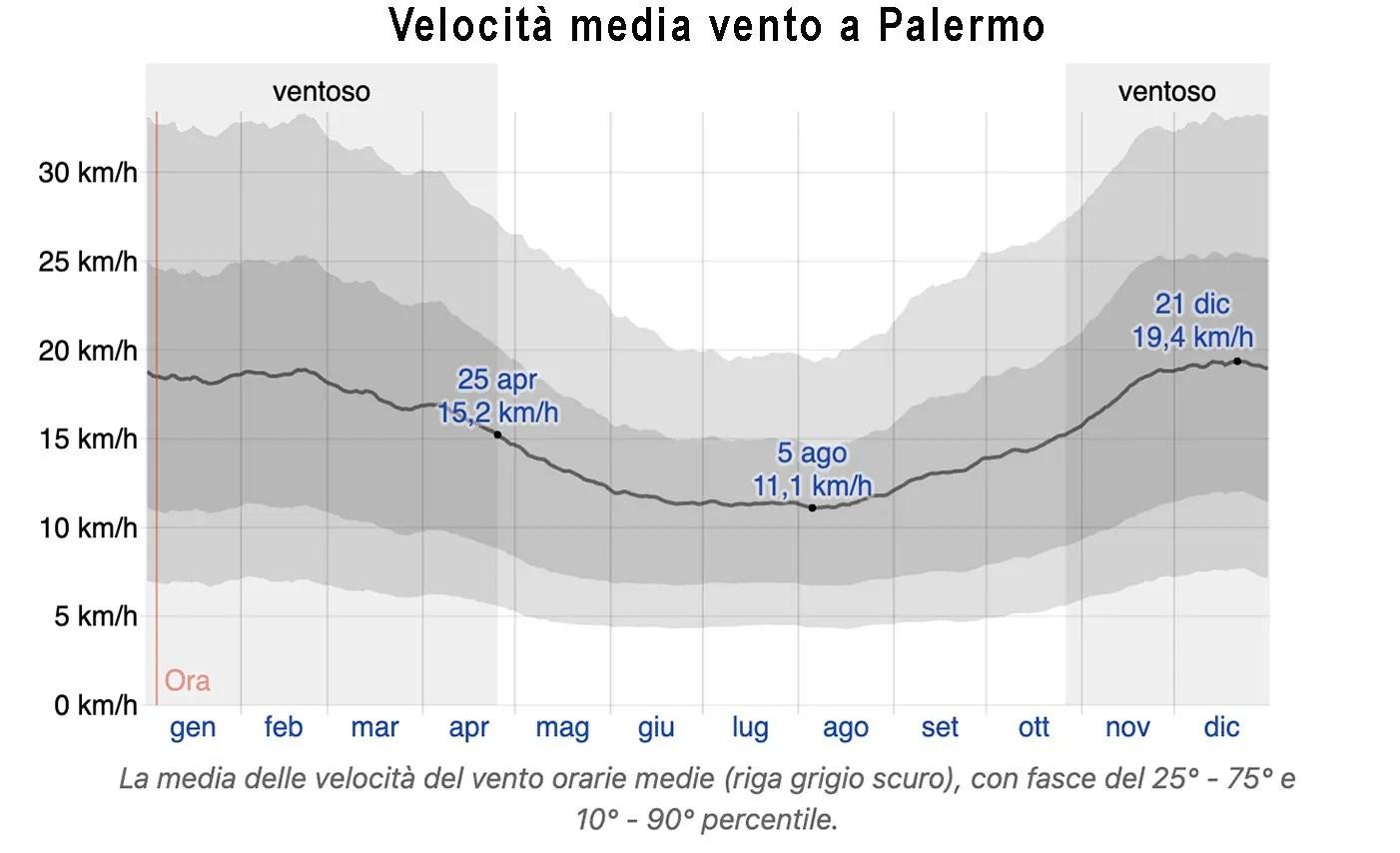 velocità media vento Palermo