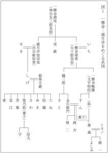 図1 一僊舎・湖月亭をめぐる系図