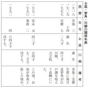 お高・智角・川柳の関係年表