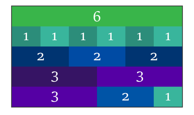 6 è il primo dei numeri perfetti