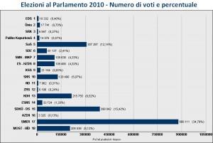 Elezioni 2010: voti e percentuali  (da www.volbysr.sk)