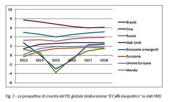 econ-pil-mondo-FMI-caffegeopolitico