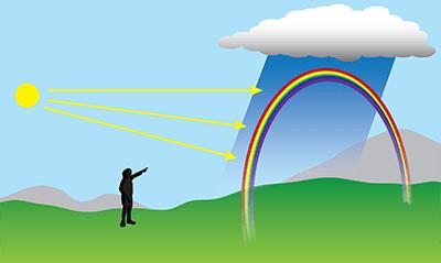 regenboog en employer branding door bureau brand