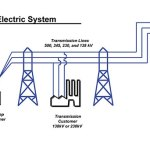attack the electrical grid