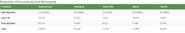 2018 Halton chair electionresults