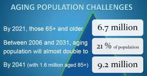 Cohousing Seniors population 2