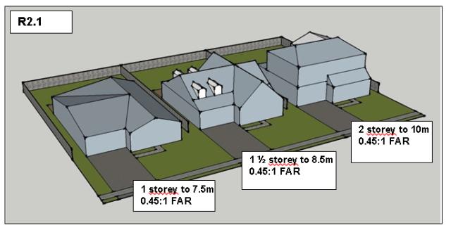 floor-area-ratio