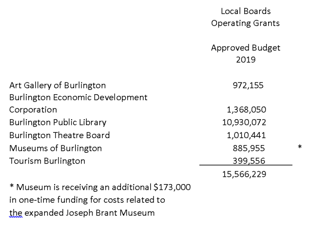 Local Boards - 2019 budget