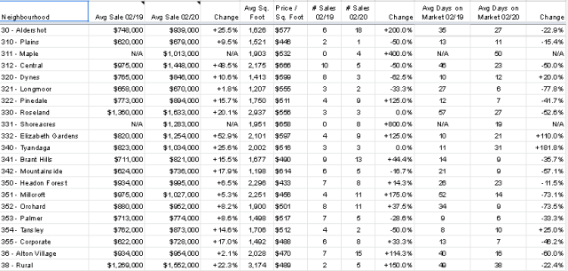 Rocca February numbers