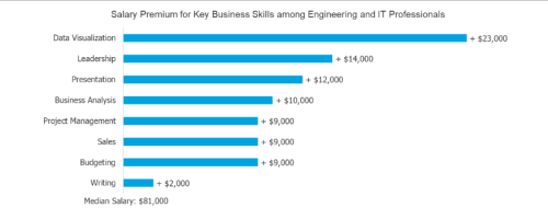 MBA Salary premium