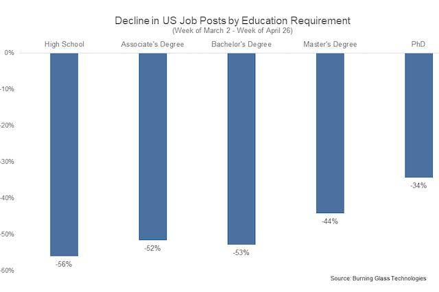 Jobs that Demand Less Education Take Bigger Hit in Pandemic Job Postings