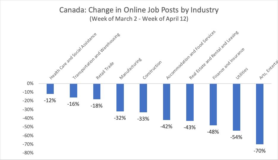 Canada covid-19 job postings