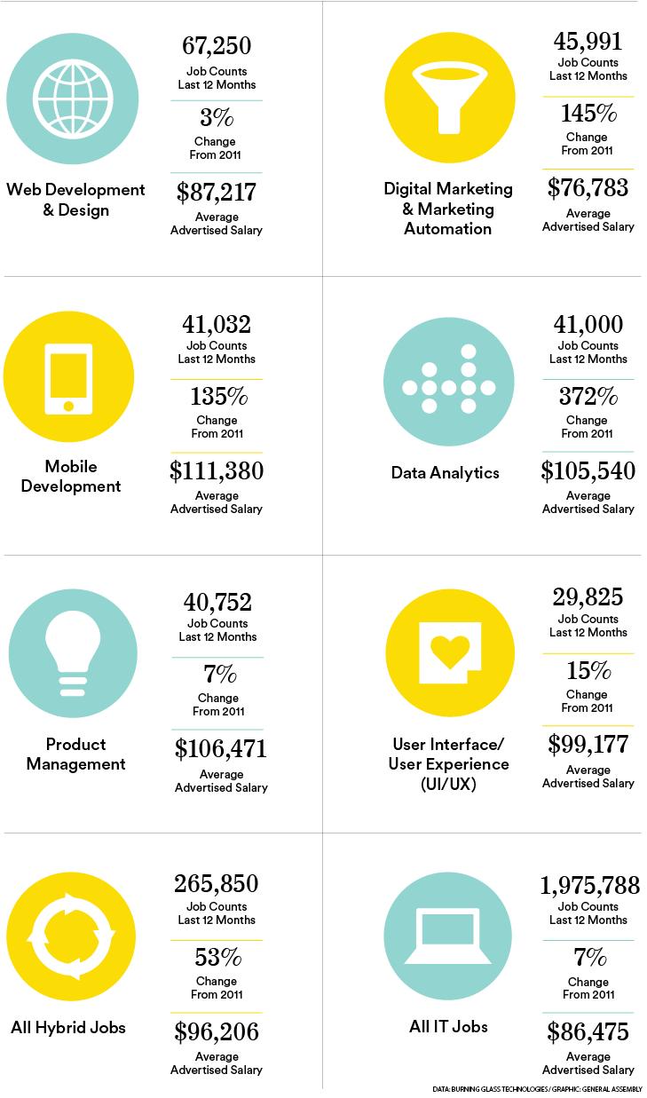 Hybrid Jobs Infographic