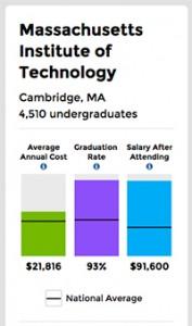 college scorecard MIT