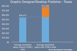 Return on learning investment: Graphic designer in Texas with HTML5 skills