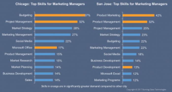 San Jose Job Title