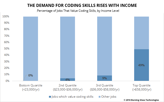 Chart: The Demand for Coding Skills Rises With Income Levels