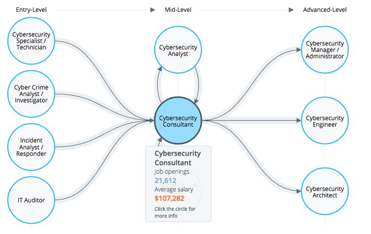 Cyberseek career pathways