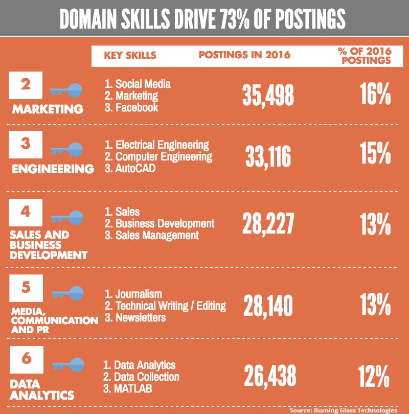domain_skills_chart_810x800