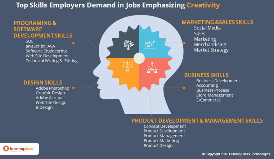 """Specific skills employers require in job ads asking for """"creativity"""""""