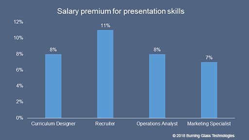 Salary premium for presentation skills, ASU-GSV Summit 2018: Learning is Arbitrage, ROI on Skills