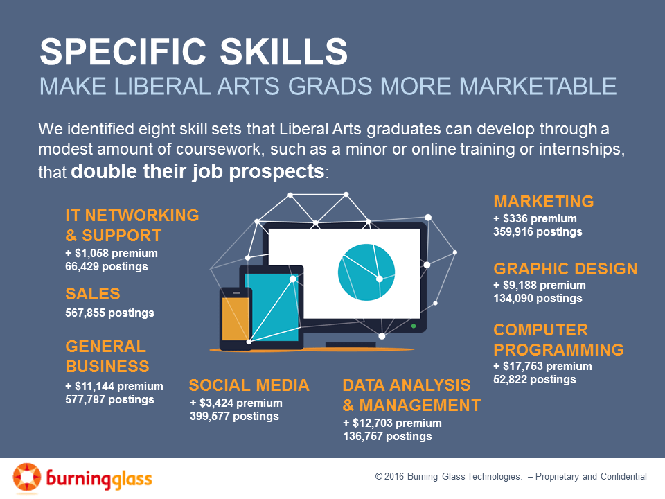 Return on learning investment: Specific skills make liberal arts graduates more marketable