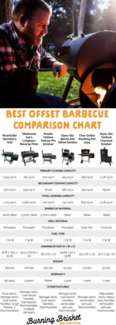 Comparison Best Offset Smoker