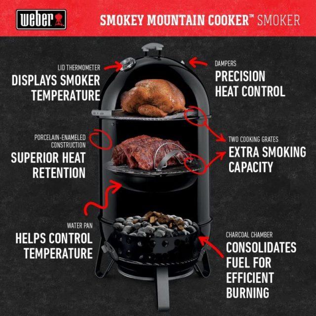 Weber Smokey Mountain Features