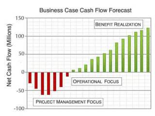 Business case delivers compelling reasoning and cost and revenue forecasts