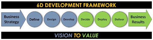 6D Business Case Framework consists of six stages