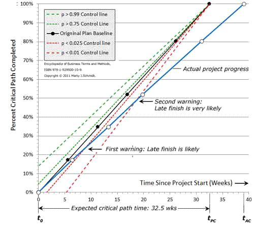 Example project progress chart