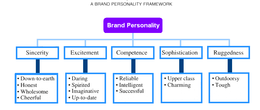 determination of brand personality dimensions for The primary theoretical contribution is the development of the university brand personality scale (ubps) consisting of six dimensions: 1) prestige, 2) sincerity, 3) appeal, 4) lively, 5) conscientiousness, and 6) cosmopolitan.