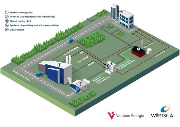 Rendering of synthetic biogas production in a power-to-gas facility at Vantaa Energy's waste-to-energy -plant in Finland