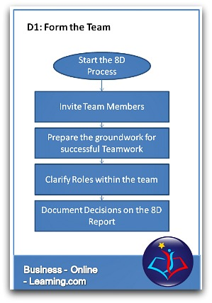 Global 8d  Take The Guesswork Out Of Forming Your Team