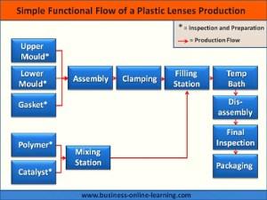 Functional Flow Diagram Guidelines