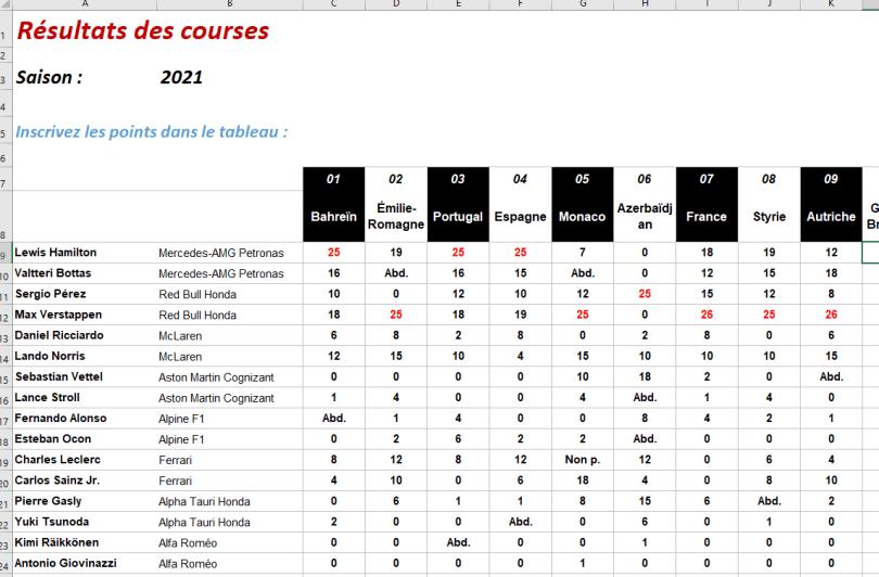 tableau excel championnat formule 1