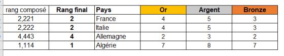 Excel classement automatique formule