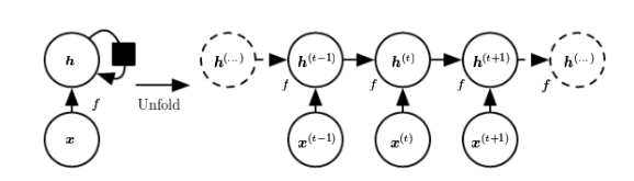 Source: http://www.deeplearningbook.org