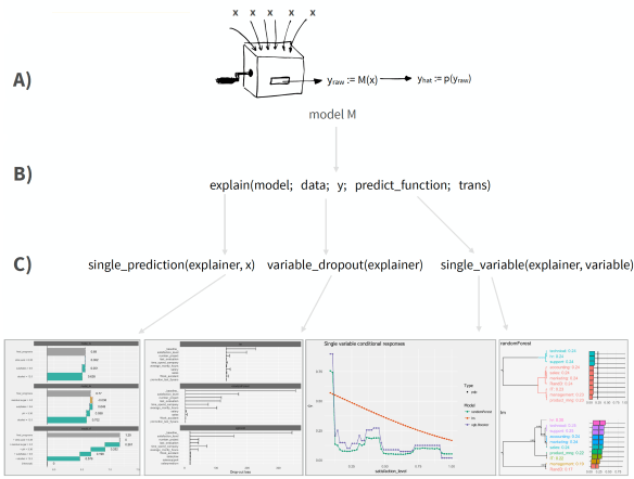 DALEX and H2O: Machine Learning Model Interpretability And