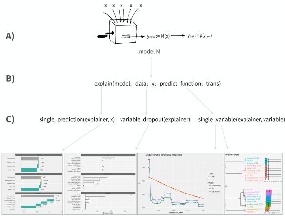 model a trans diagram dalex and h2o machine learning model interpretability and feature  dalex and h2o machine learning model