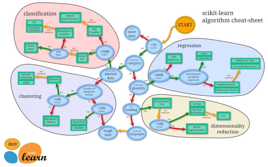 Scikit Learn ML Flow Chart