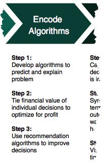 Business Science Problem Framework