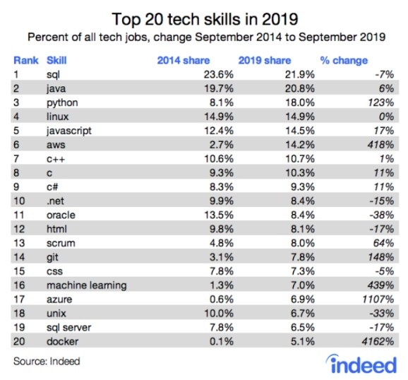Today's Top Tech Skills