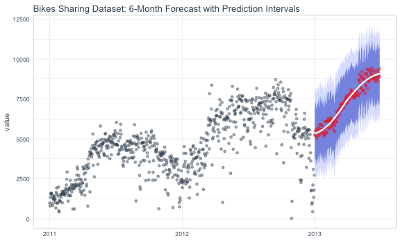 Time Series Forecast using Feature Engineering