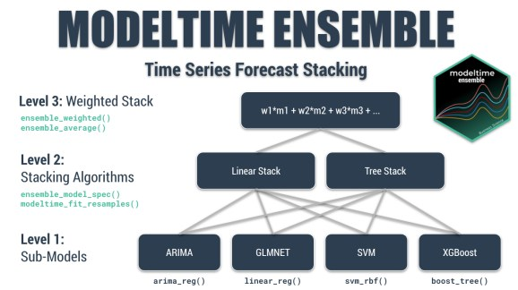 Time Series Forecast Stacking