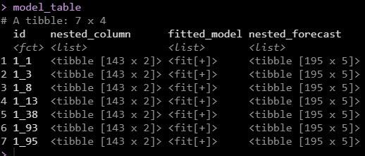 ARIMA Model DataFrame