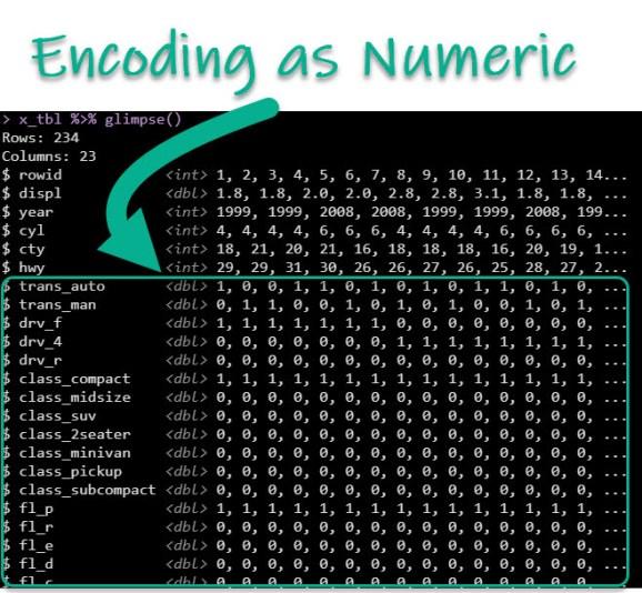 PCA Encoding Numerical