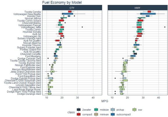 ggplot fuel economy